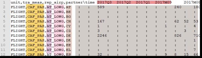 Eurostat raw data
